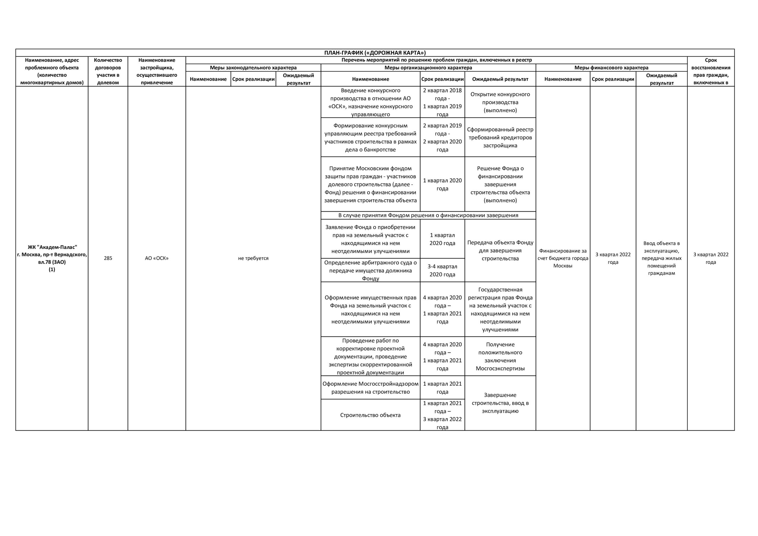 Реализация проекта ЖК Академ Палас